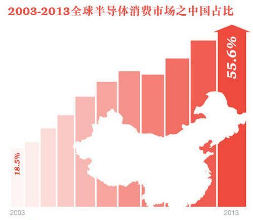 中国集成电路设计产业收入10年增长24倍