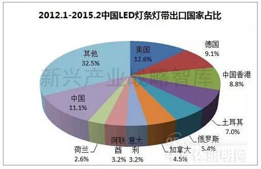 中国led灯条灯带出口现状及趋势分析
