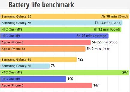 骁龙810/苹果A8/Exynos7420性能对比:王者之争海思麒麟930 OUT?