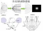 透镜VS反光杯 哪个才是LED照明最好的二次光学器件?