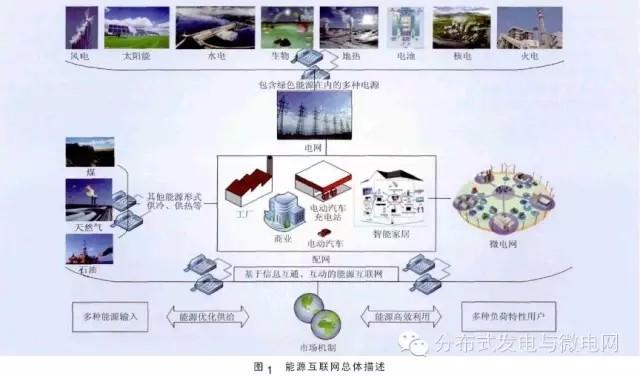 【技术】能源互联网技术框架研究(图)