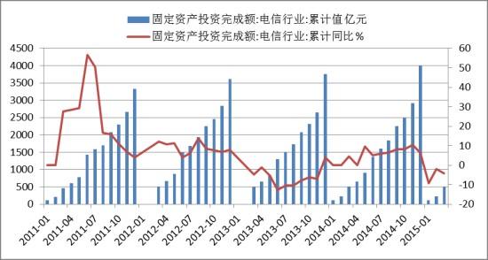"""""""宽带中国""""战略加速推进  通信业迎发展机遇"""