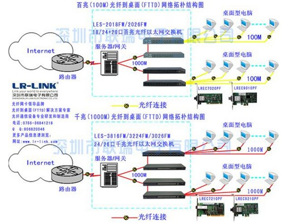 联瑞千兆光纤网卡FTTD被各地检察院大批运用
