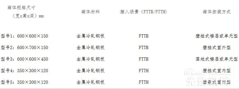 中国移动启动2015年宽带接入用综合配线箱集采