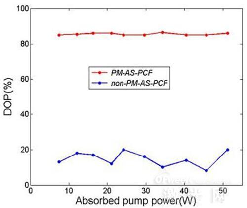 核心光纤获突破:全光纤激光器成为可能