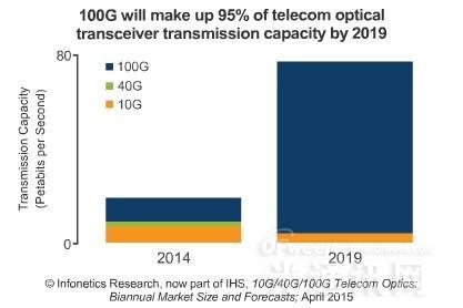 2014年电信光收发器市场下滑7%至$7.62亿
