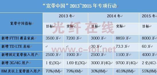 """深度解读""""宽带中国""""专项行动:FTTH/4G助光通信市场急速增长"""