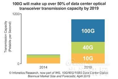 2019年数据通信光收发器市场将达21亿美元