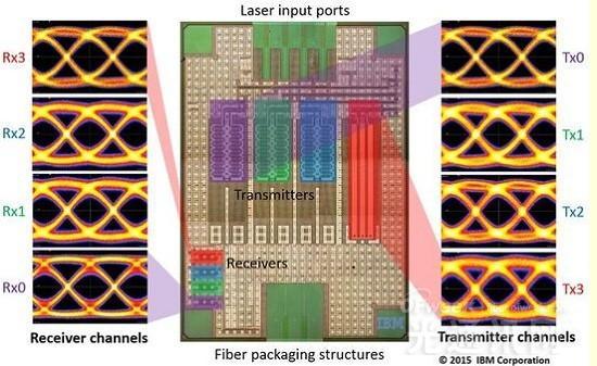 IBM推出高速芯片连接技术  铜缆或将被光纤取代