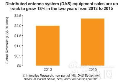 2014年分布式天线系统市场达到22亿美元