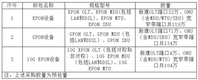 中国电信启动2015年PON设备集采 规模同比去年扩张