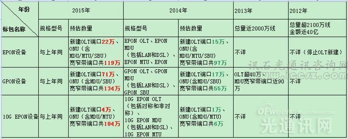 """集采规模大幅扩张  中国电信恐""""老大地位""""不保?"""