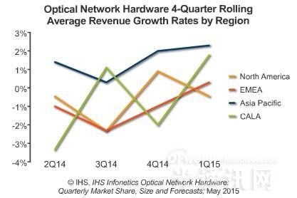 Q115全球光网络市场达$27亿 100G大规模部署
