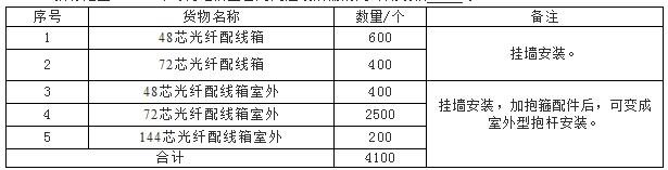 2015年海南电信光纤配线箱采购招标启动