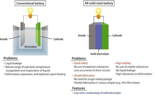 新型固态电解质提升锂电池能量密度