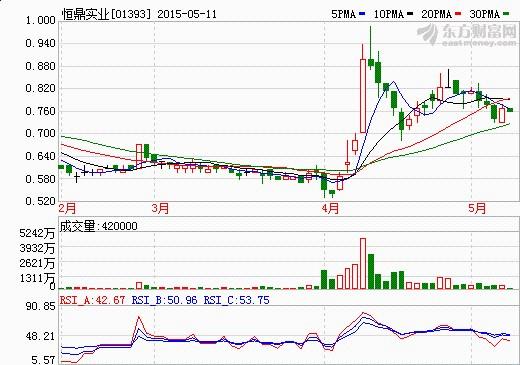 恒鼎实业:四川锂矿售价降至约3.075亿人民币