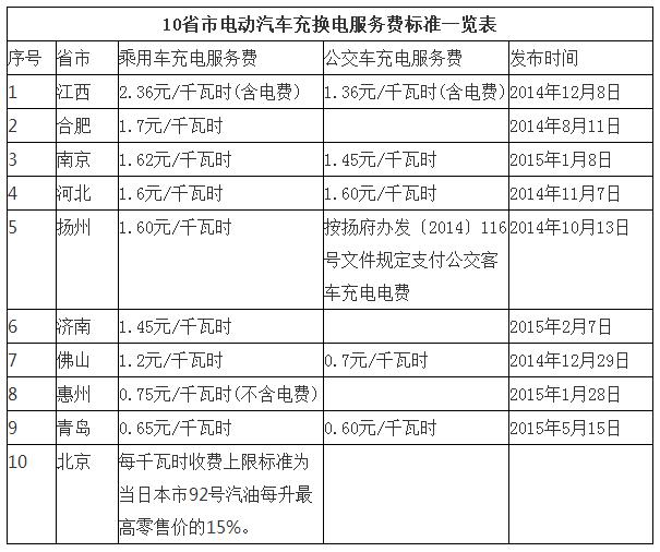 全国10省市电动汽车充电服务费标准一览 青岛最低