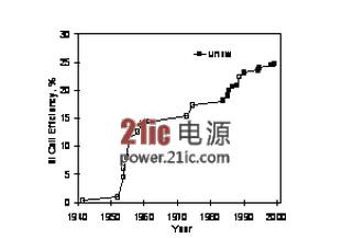晶体硅太阳能电池产业化技术现状