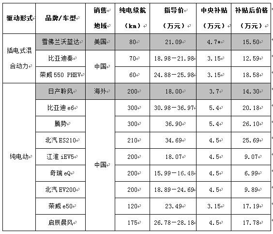 比亚迪秦PK沃蓝达 国内电动汽车价格虚高?