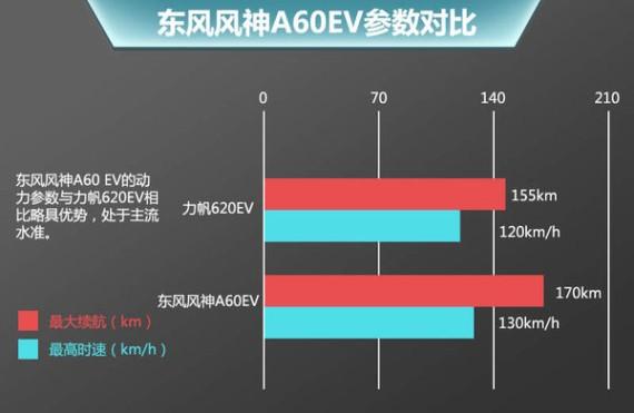 东风风神A60EV续航170km 有望年底上市