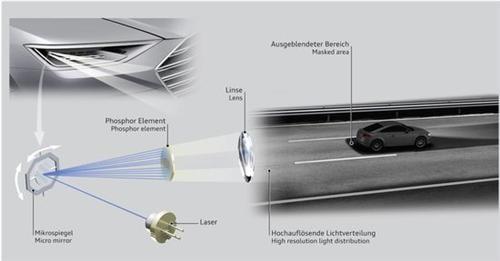 奥迪新技术:智能矩阵激光大灯