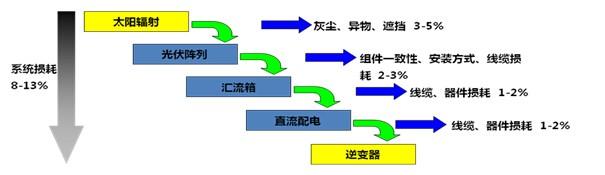 光伏系统设计中的组件超配与投资收益提升