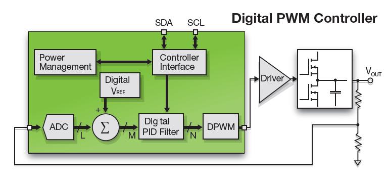 图1: 经典数字控制器结构框图   这个经典数字控制方法让经典模拟过程实现数字化,确保转换器稳压精确,工作稳定,但是需要微控制器或数字信号处理器执行复杂的计算,以适应模拟转换器的动态性能变化。通常情况下,数学传递函数计算是在Z区完成,该区对数字控制器的处理能力要求很高。此外,数字控制器还需要新的设计经验,而模拟工程师掌握的模拟控制法则稳定性标准并不能直接用到数字控制器。因此,经典数字控制器的成本较高,而且积累数字控制器设计经经验是一个很长的过程。   意法半导体采用一个与经典方法完全不同的创新方法,