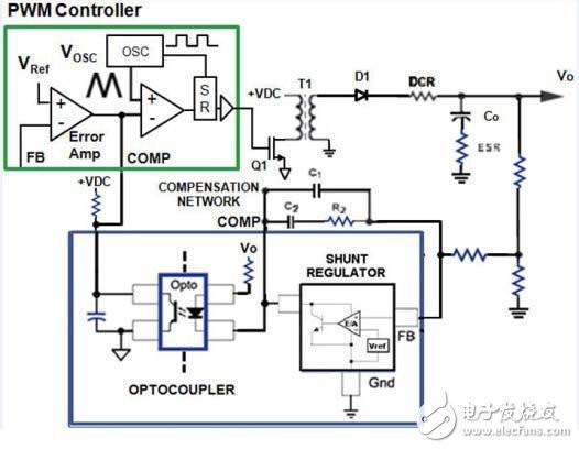 图1. 带光耦合器和分流调节器的反激式调节器框图   CTR为晶体管输出电流和LED输入电流之比。CTR的特性不是线性的,因光耦合器而异。如图2所示,光耦合器CTR值会在整个工作寿命内变化,对设计稳定性提出挑战。今天设计并测试的光耦合器其初始CTR通常具有2比1的不确定性,但长期工作在高功率和高密度电源的高温环境下,几年以后 CTR将下降40%。将光耦合器用作线性器件时,它具有相对较慢的传输特性(小信号带宽约50 kHz),因此对电源的环路响应也较慢。对于反激式拓扑而言,较慢的传输特性可能并不存在任