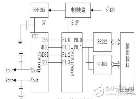三轴倾角传感器系统硬件设计详解