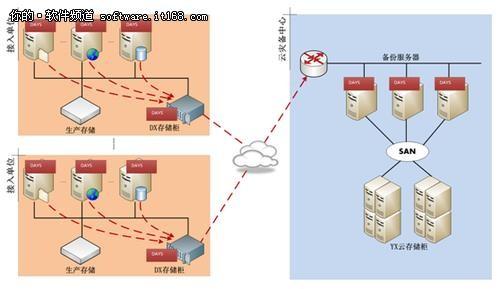 云计算与虚拟化:云容灾的两把利器