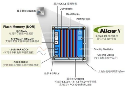 高大上FPGA能否在物联网市场闯出一片天?