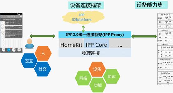 长虹IPP 智能家居乐不停