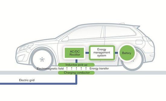 下一個市場前沿:電動汽車無線充電手藝淺析