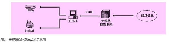 用工控组态软件实现高压变频器监控系统的设计与应用