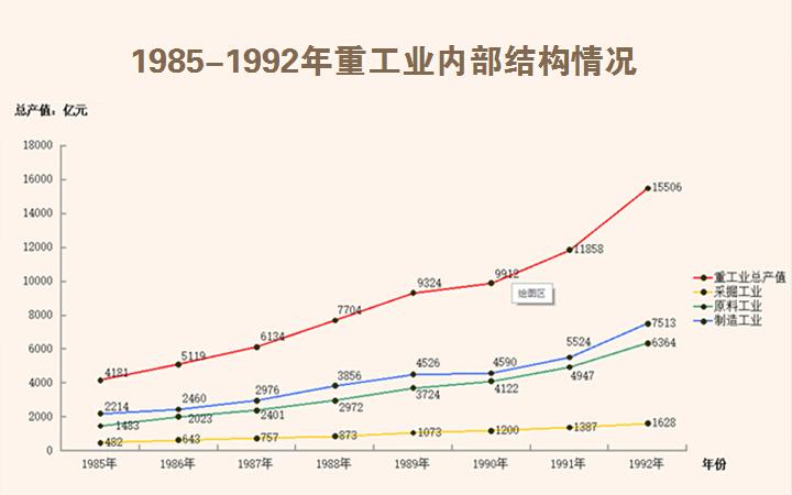 1985-1992年重工业内部结构情况