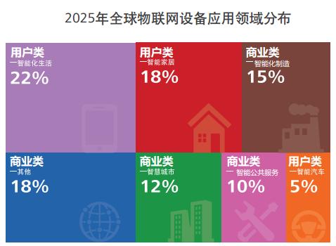 华为GCI:物联网帮助企业获得巨大的经济效应与回报