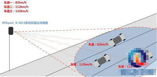 多目标雷达传感器助力智能交通