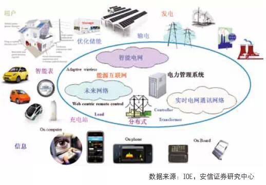 能源互联网结构