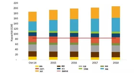 图为2014年10至2018德国能源组成结构及预测