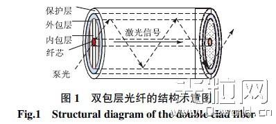 解读高功率光纤激光器关键技术及最新进展