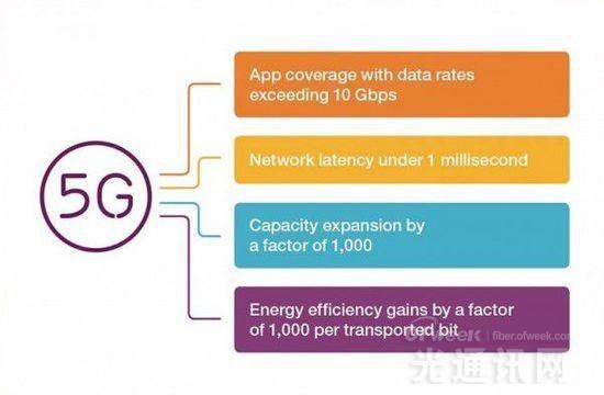 爱立信测试5G技术:速率可达10Gbps
