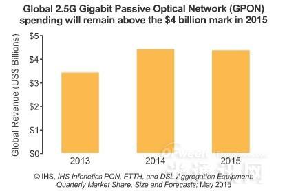 Q115全球宽带汇聚设备市场收入同增14%