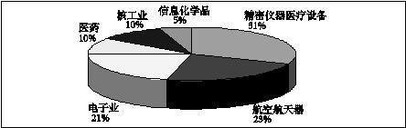 华为中兴代表着中国高科技行业的最前沿