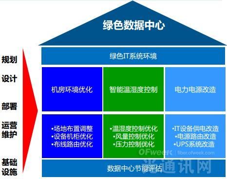 全面解析中国联通云数据中心节能技术