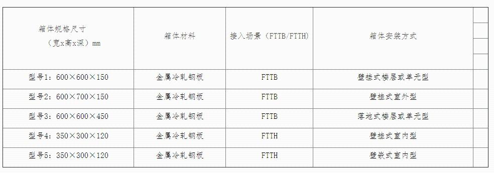 中国移动2015年宽带接入用综合配线箱集采结束