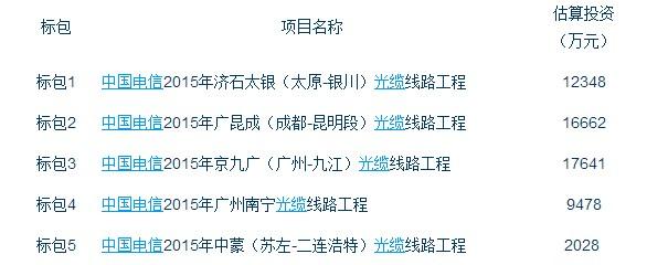 中国电信启动2015光缆线路类工程项目招标