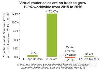 SDN/NFV众望所归:预计2015-16年全球虚拟路由器市场将暴增125%