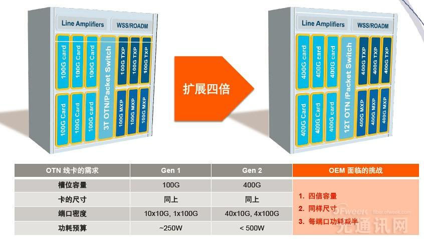 PMC推业界最强OTN芯片