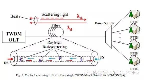 光纤中的后向散射噪声及在NG-PON系统中对上行信号的影响