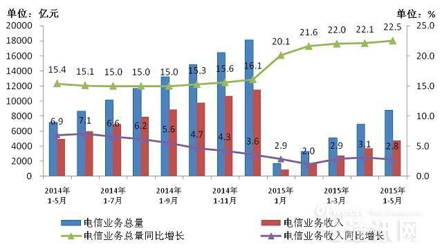 2015年5月份中国通信业整体经济运行情况分析